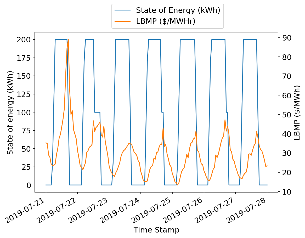 Designing an energy arbitrage strategy with linear programming
